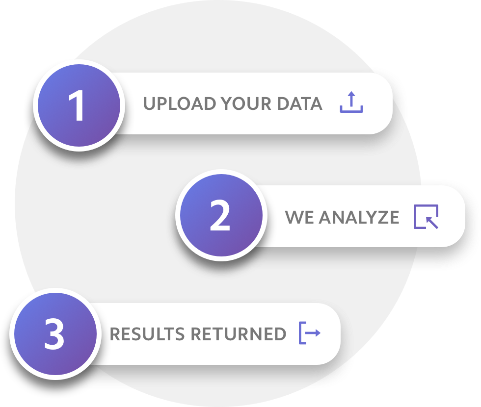 steps to the process, 1 - upload your data, 2 - we analyze, 3 - results returned